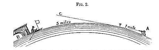 Rowbotham–curvature